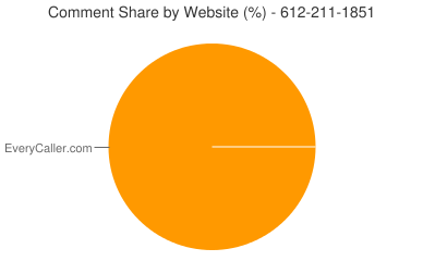 Comment Share 612-211-1851